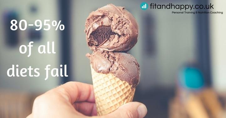 80-95% off all diets fail