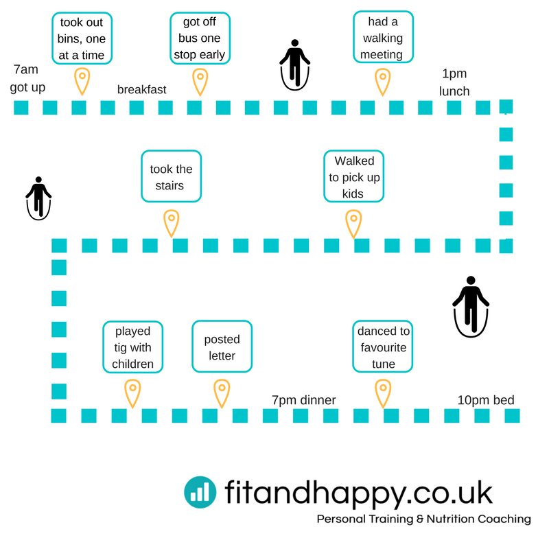 Infographic on how to fit in exercise every day by Fit & Happy Personal Training Edinburgh